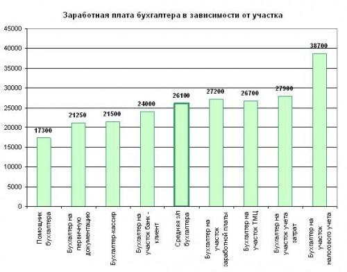 Заработная плата главному бухгалтеру крупной организации аутсорсинг программистов 1с москва